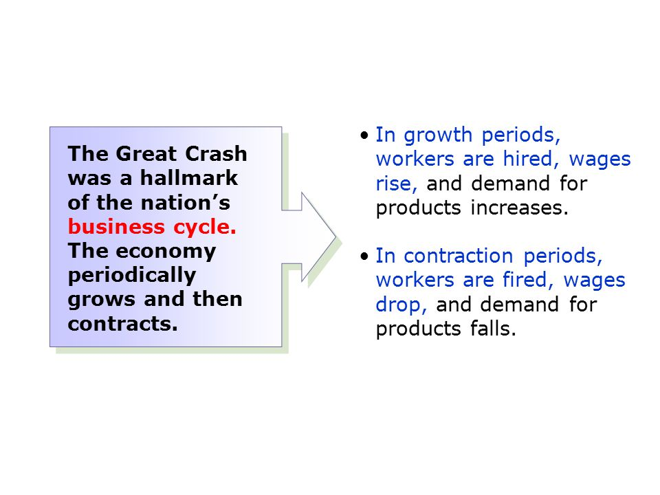 In growth periods, workers are hired, wages rise, and demand for products increases.