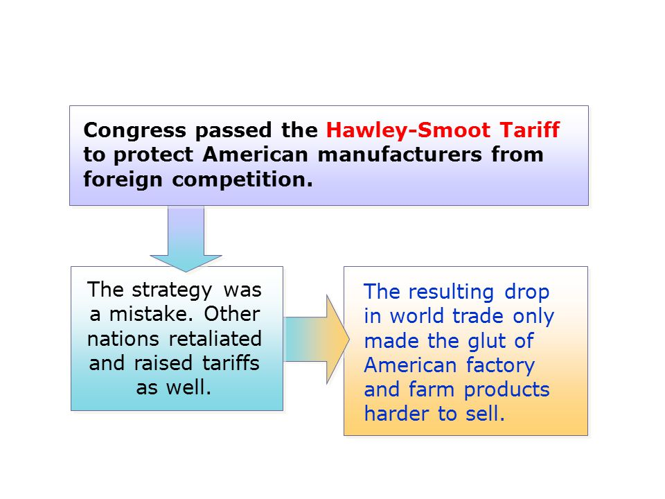 Congress passed the Hawley-Smoot Tariff to protect American manufacturers from foreign competition.