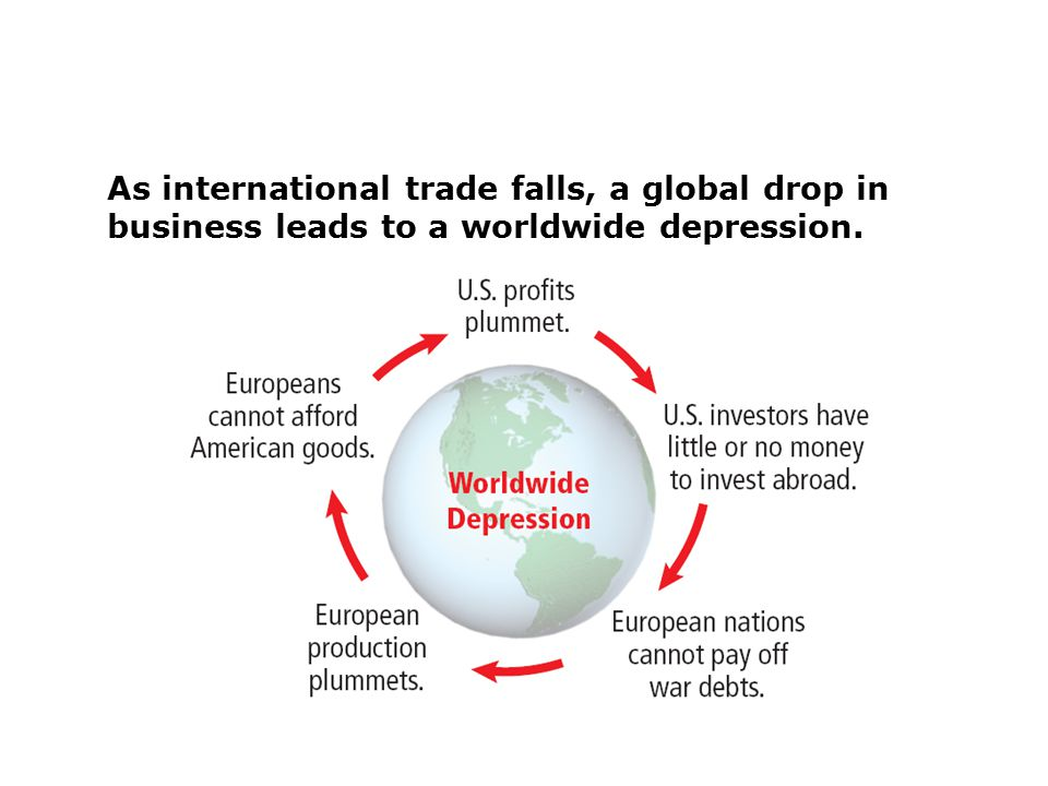 As international trade falls, a global drop in business leads to a worldwide depression.