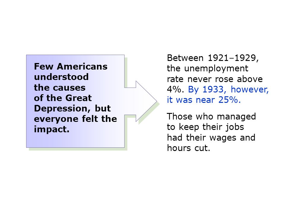 Between 1921–1929, the unemployment rate never rose above 4%