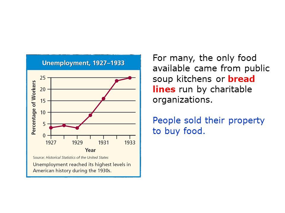 People sold their property to buy food.