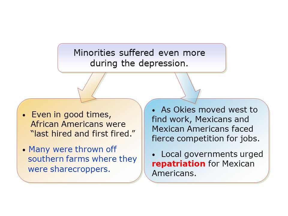 Minorities suffered even more during the depression.