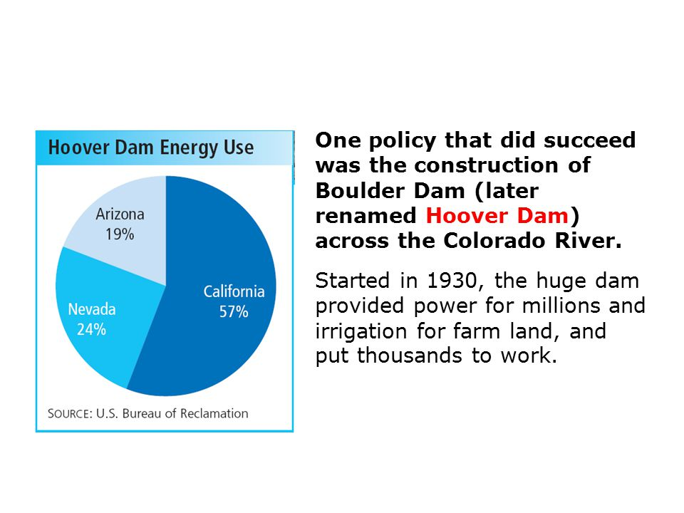 One policy that did succeed was the construction of Boulder Dam (later renamed Hoover Dam) across the Colorado River.