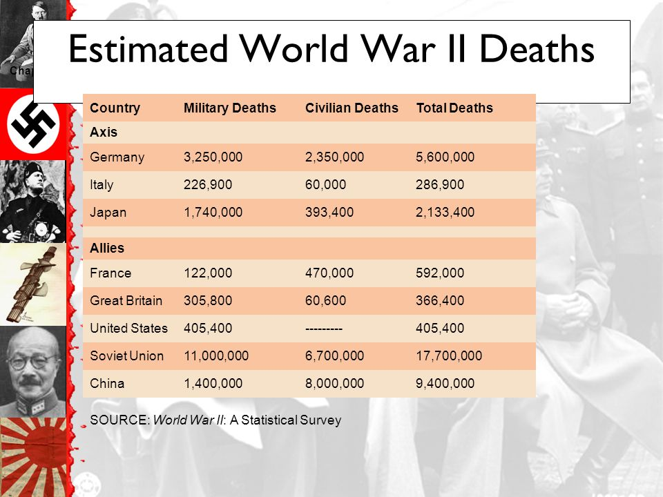 Estimated World War II Deaths