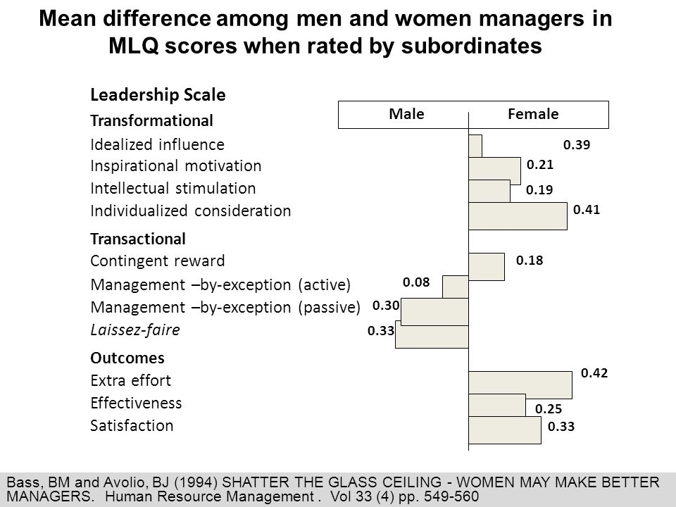 Mean difference among men and women managers in MLQ scores when rated by subordinates