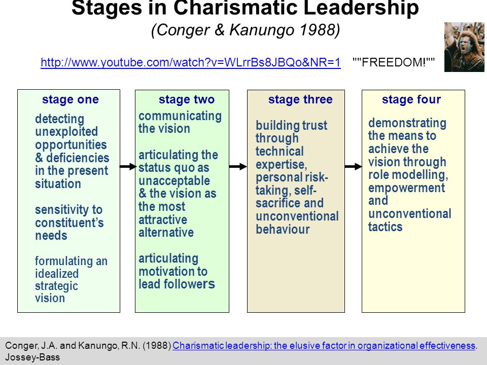Stages in Charismatic Leadership