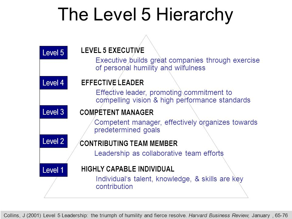 collinsí level 5 leadership: personal leadership evaluation essay In this essay, leadership will be defined this creates competition amongst the staff to work harder with a high level of 3977nrs: leadership and management.