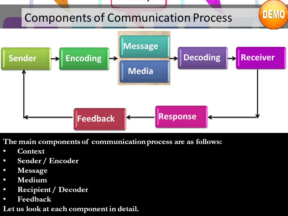 Components of Communication Process