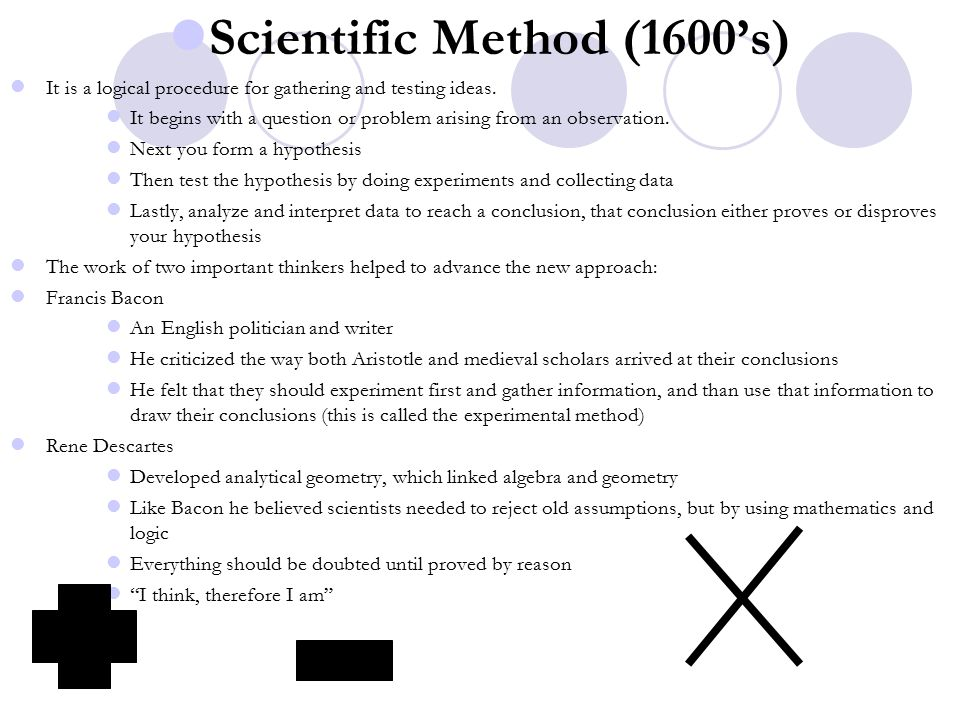 Scientific Method (1600's)