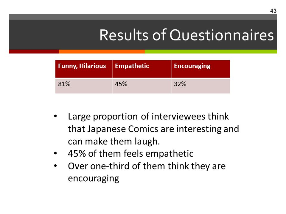 Results of Questionnaires