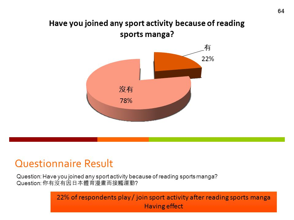Questionnaire Result Question: Have you joined any sport activity because of reading sports manga Question: 你有沒有因日本體育漫畫而接觸運動