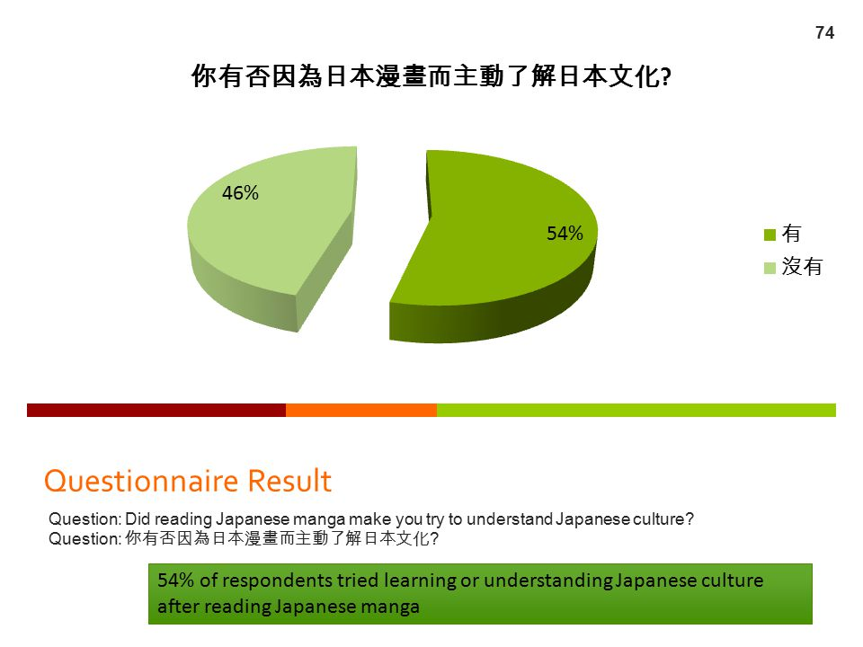 Questionnaire Result Question: Did reading Japanese manga make you try to understand Japanese culture