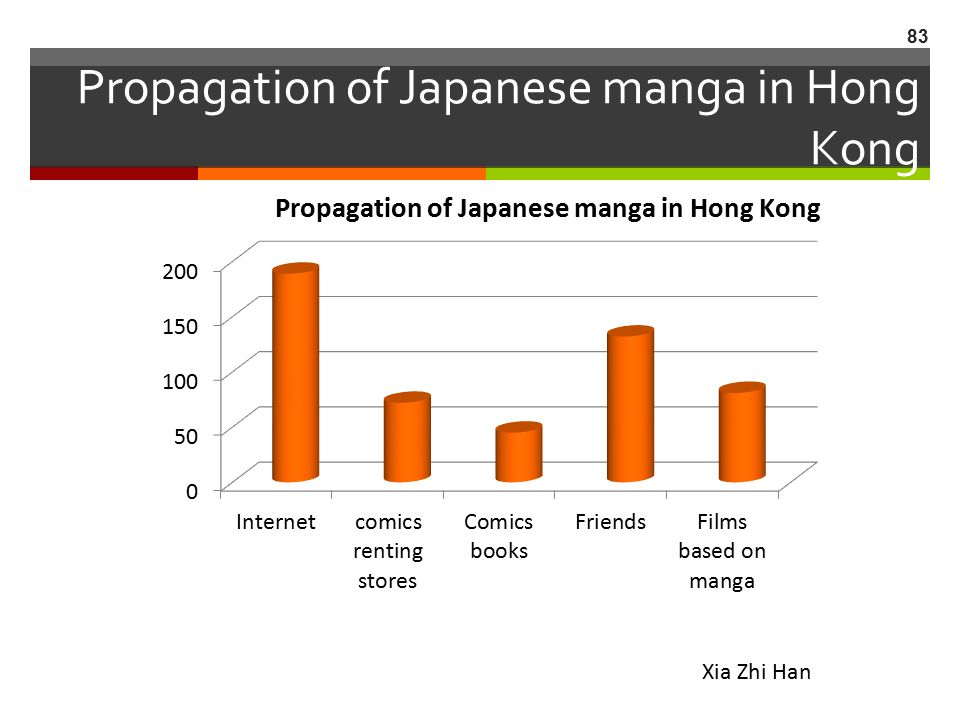 Propagation of Japanese manga in Hong Kong