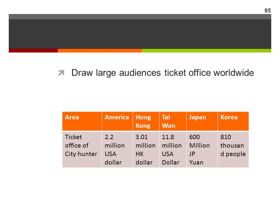 Draw large audiences ticket office worldwide