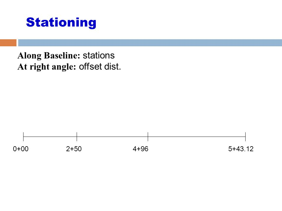 Stationing Along Baseline: stations At right angle: offset dist. 0+00