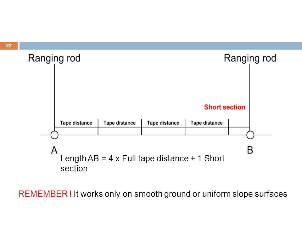 Length AB = 4 x Full tape distance + 1 Short section