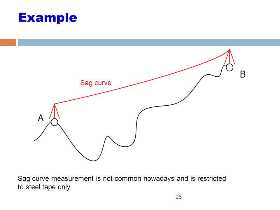 Example Sag curve. Sag curve measurement is not common nowadays and is restricted to steel tape only.