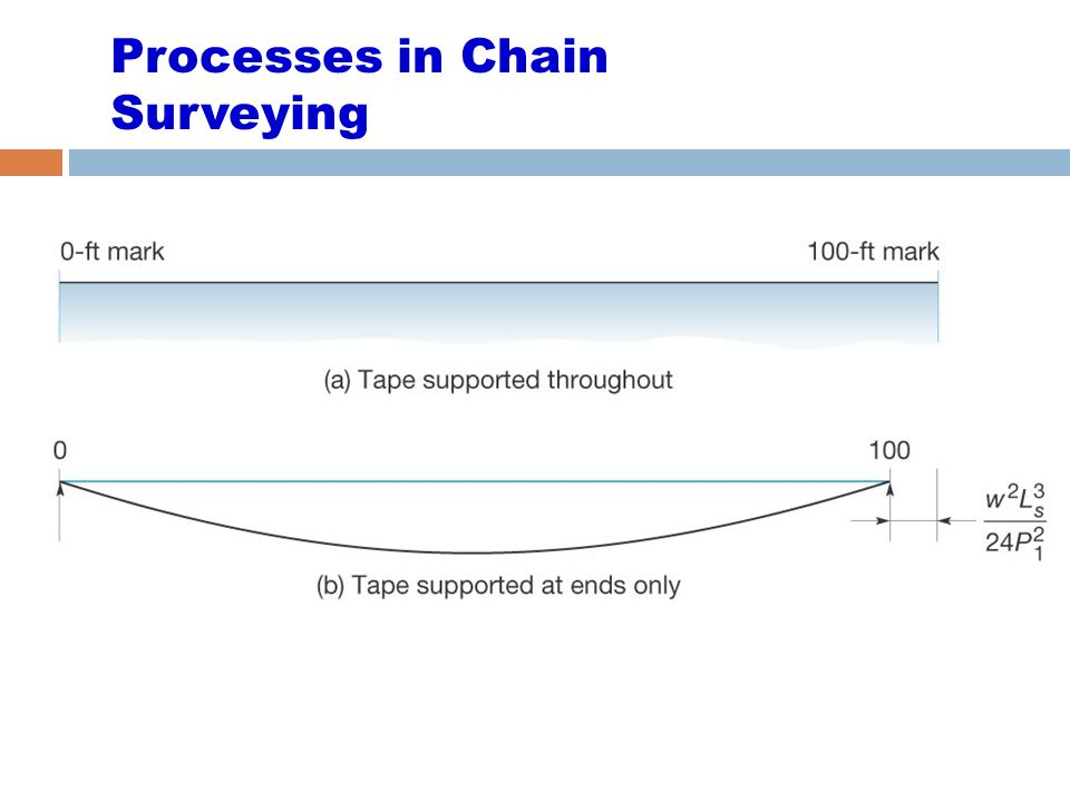 Processes in Chain Surveying