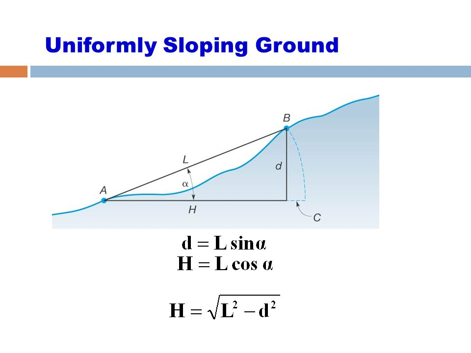Uniformly Sloping Ground