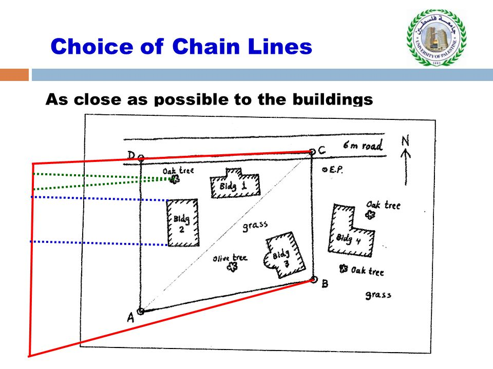 Choice of Chain Lines As close as possible to the buildings