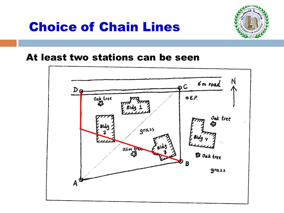 Choice of Chain Lines At least two stations can be seen