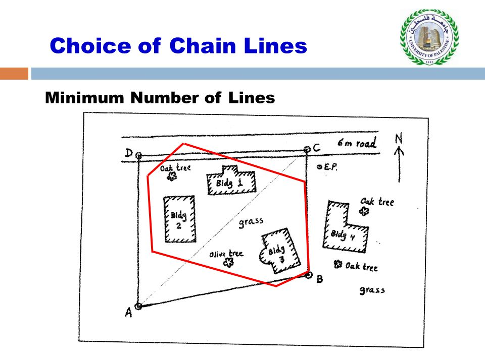 Choice of Chain Lines Minimum Number of Lines