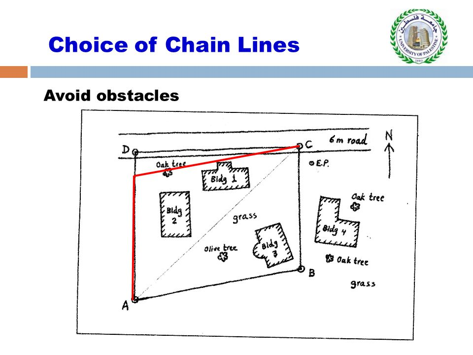 Choice of Chain Lines Avoid obstacles