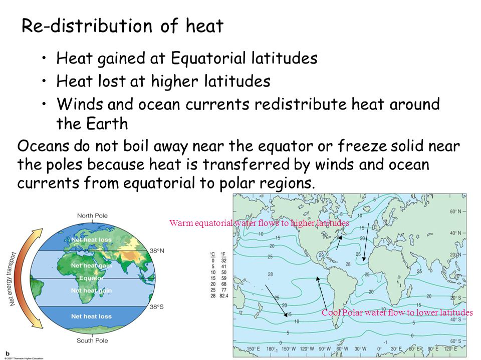 Re-distribution of heat Heat gained at Equatorial latitudes