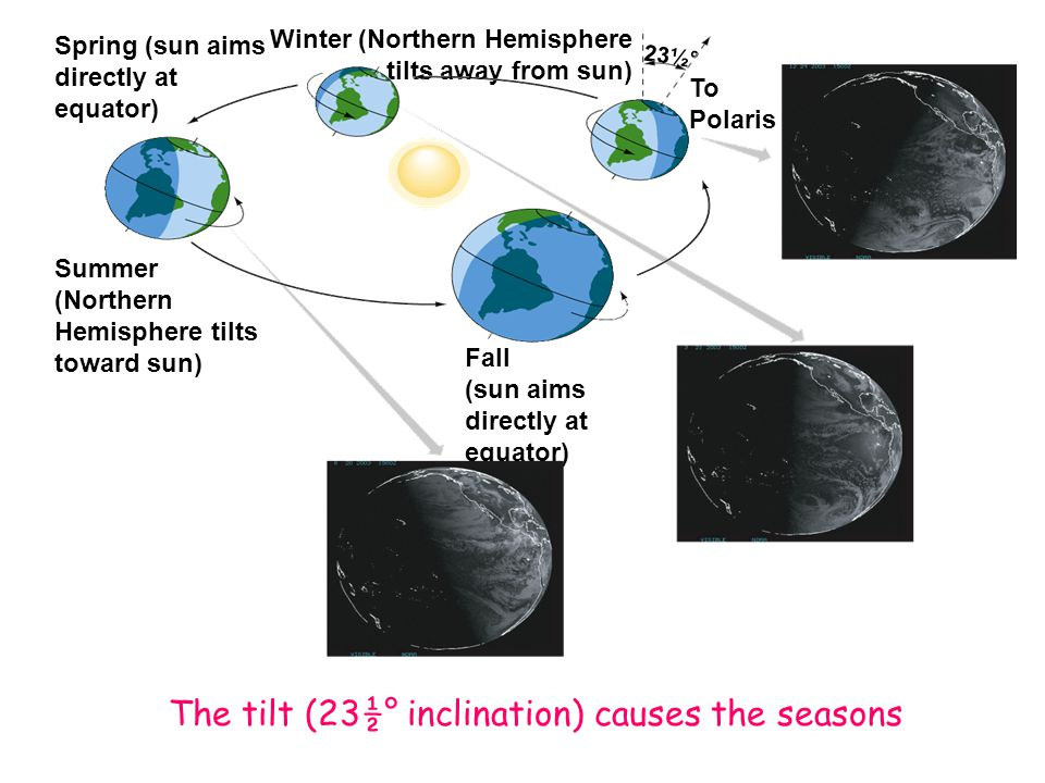 The tilt (23½° inclination) causes the seasons