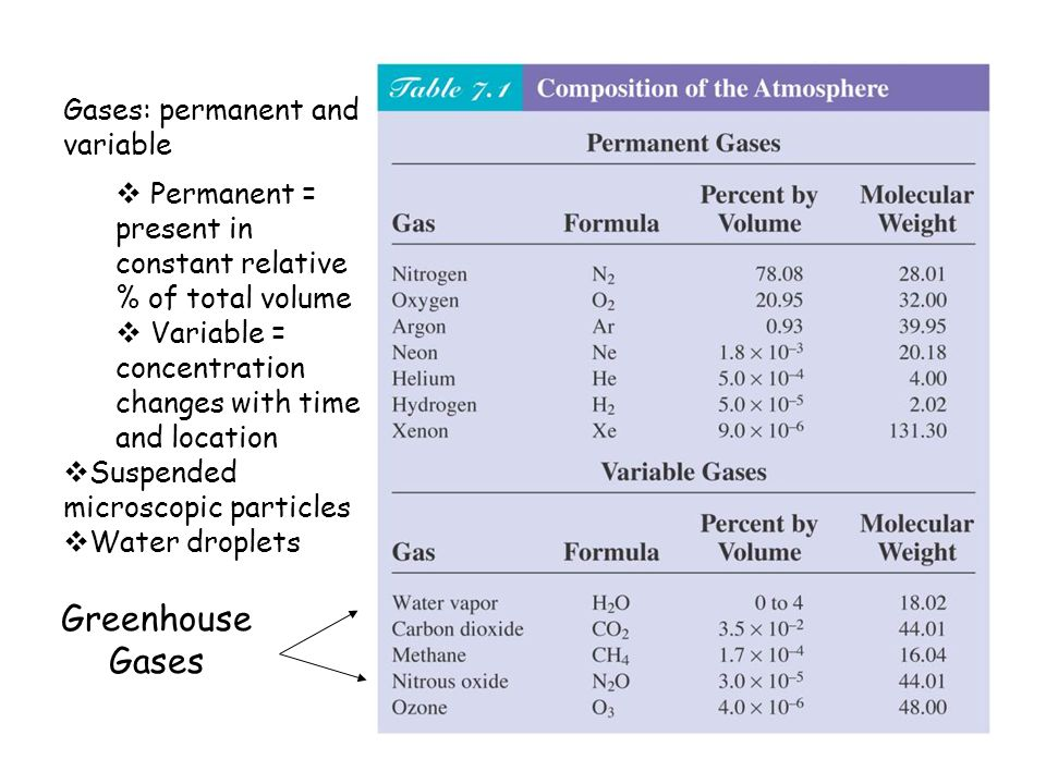 Greenhouse Gases Gases: permanent and variable