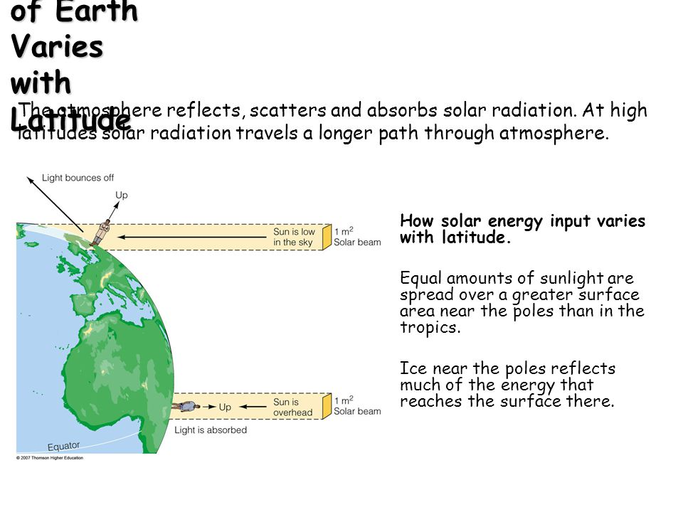 The Solar Heating of Earth Varies with Latitude