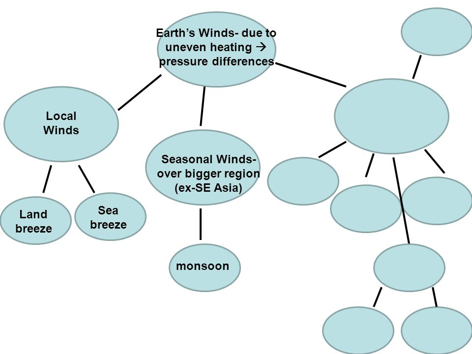 Earth's Winds- due to uneven heating  pressure differences