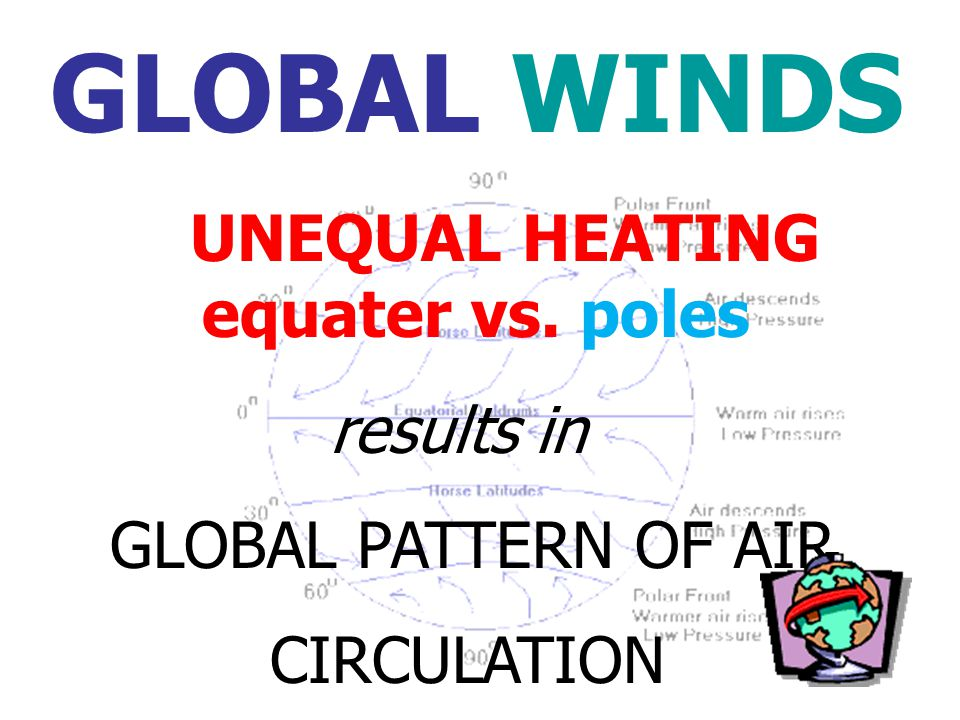 GLOBAL WINDS UNEQUAL HEATING equater vs. poles results in