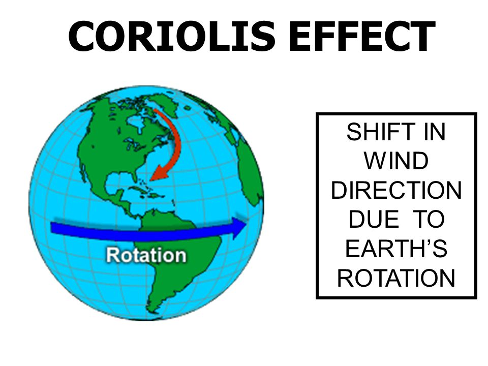 SHIFT IN WIND DIRECTION DUE TO EARTH'S ROTATION
