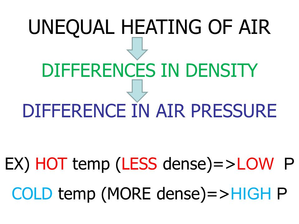 UNEQUAL HEATING OF AIR DIFFERENCES IN DENSITY