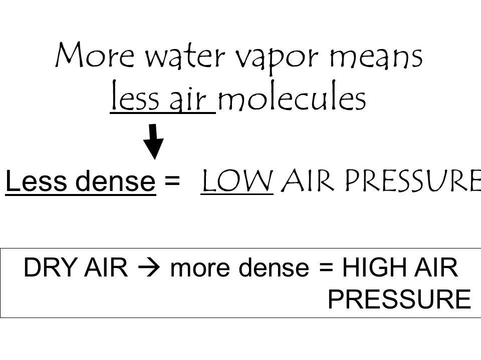 More water vapor means less air molecules