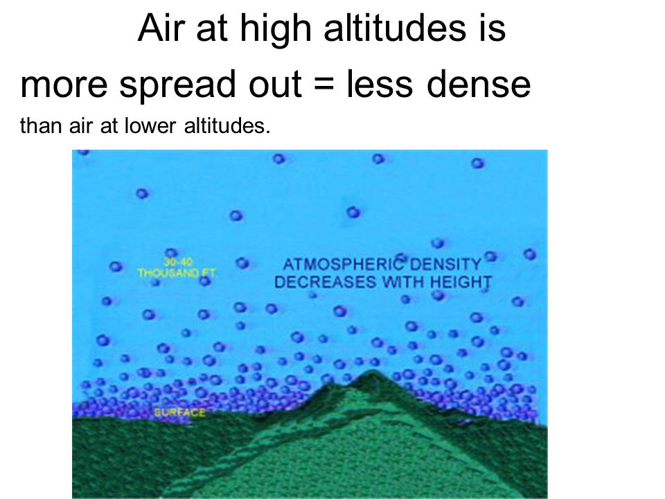 Air at high altitudes is more spread out = less dense