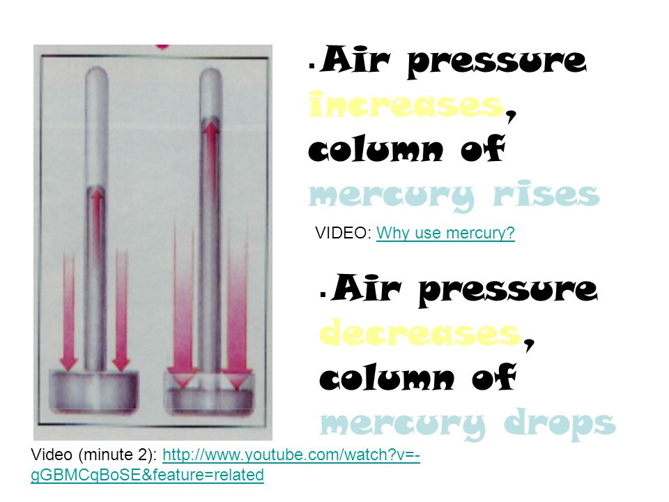 Air pressure increases, column of mercury rises