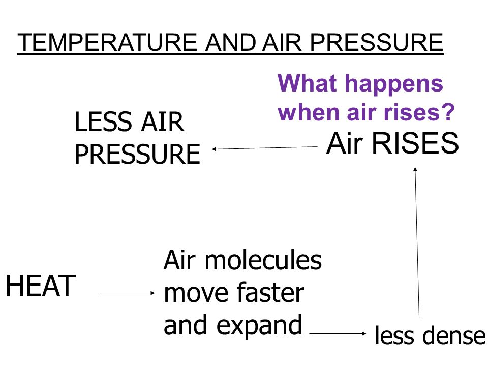 Air RISES HEAT LESS AIR PRESSURE Air molecules move faster and expand