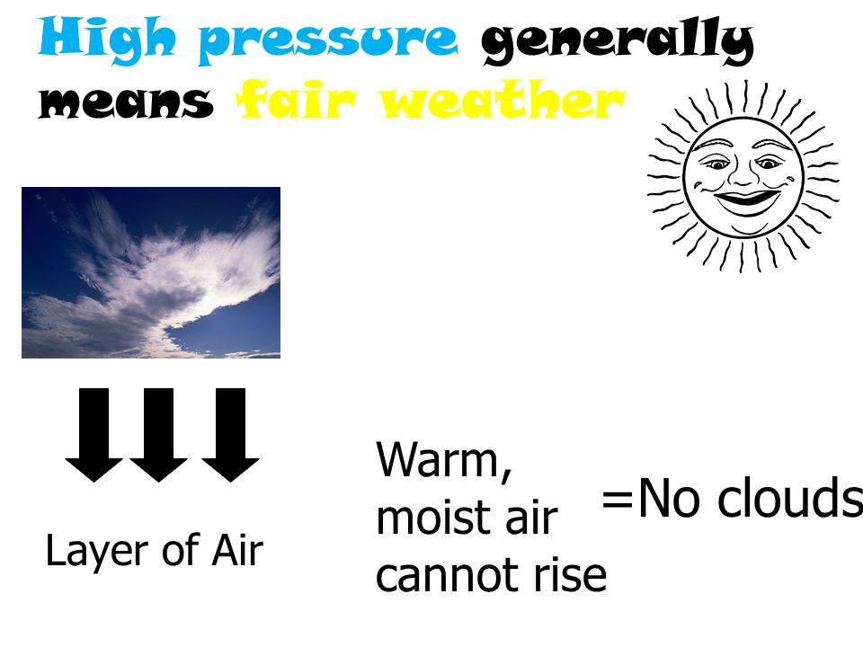 High pressure generally means fair weather