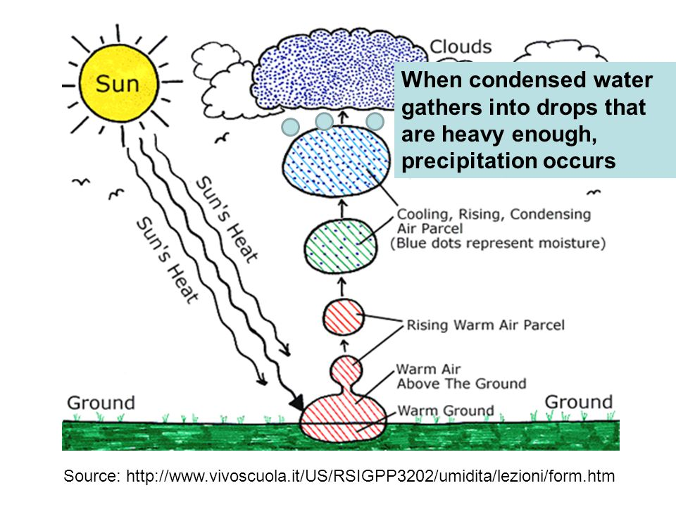 When condensed water gathers into drops that are heavy enough, precipitation occurs