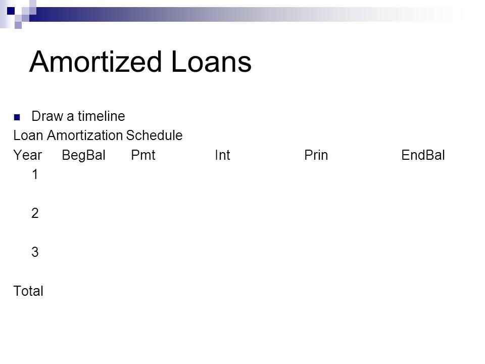 Amortized Loans Draw a timeline Loan Amortization Schedule