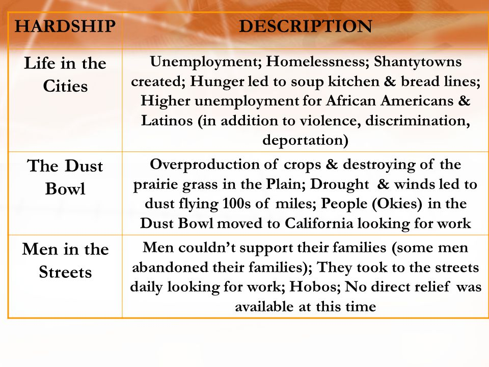 HARDSHIP DESCRIPTION Life in the Cities The Dust Bowl