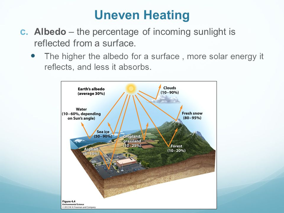 Uneven Heating Albedo – the percentage of incoming sunlight is reflected from a surface.