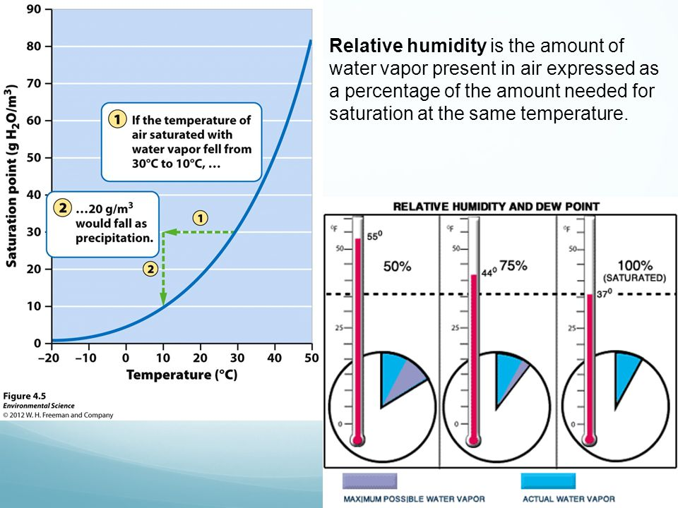 Relative humidity is the amount of water vapor present in air expressed as a percentage of the amount needed for saturation at the same temperature.