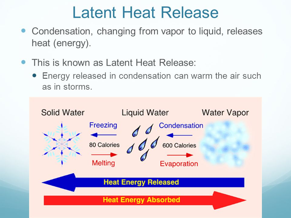 Latent Heat Release Condensation, changing from vapor to liquid, releases heat (energy). This is known as Latent Heat Release: