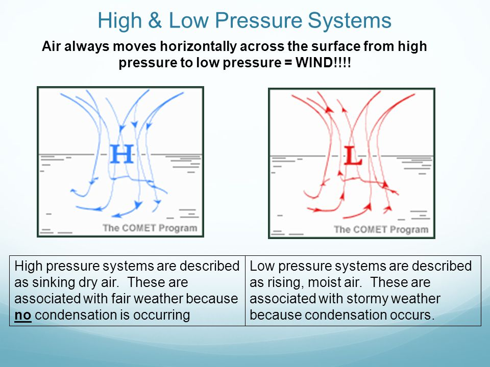 High & Low Pressure Systems