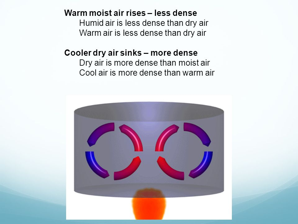 Warm moist air rises – less dense