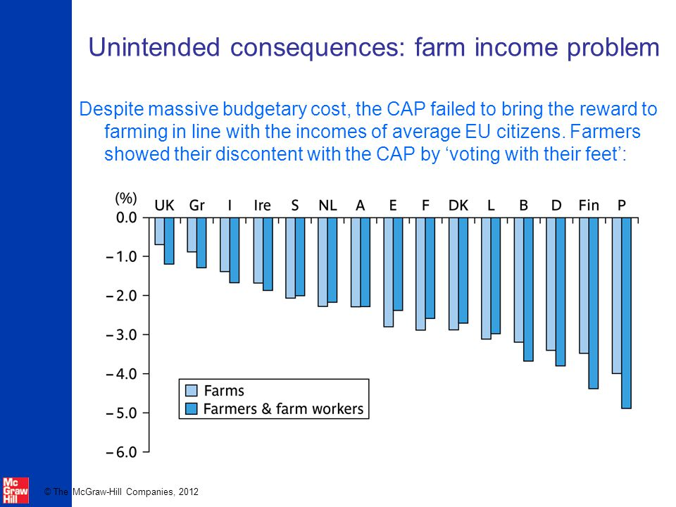Unintended consequences: farm income problem