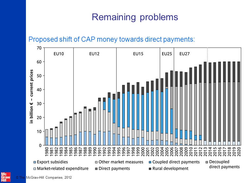 Remaining problems Proposed shift of CAP money towards direct payments: